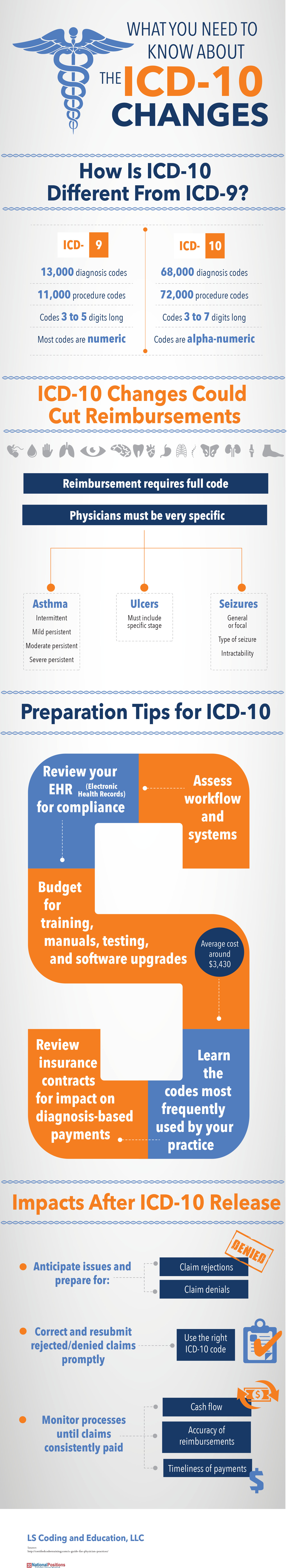 Resources and articles ls coding and education llc icd 10 vs icd 9 1betcityfo Gallery