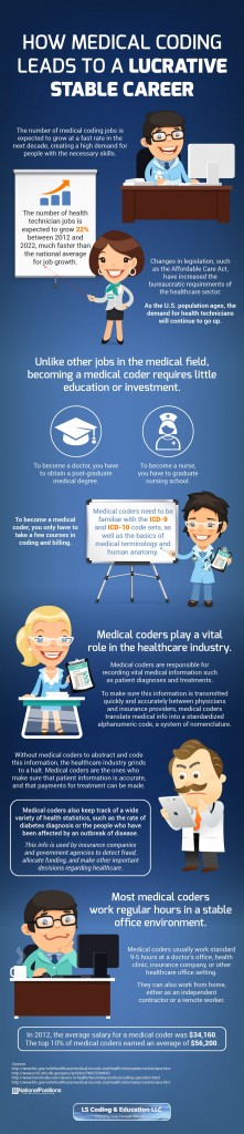 The growing field of medical coding